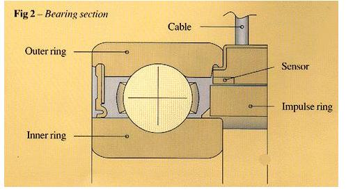 Integrated-sensor-ball-bearings (1)