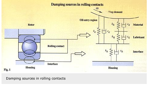 Damping-in-a-rolling-bearing-arrangement01 (1)