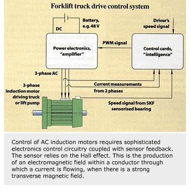 Sensorised bearings add power to control | Evolution Online