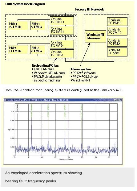 images technical documents vibration test evolution