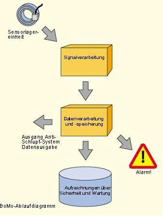 Sicherheit (1)