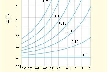 The SKF formula (1)