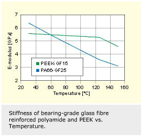 Hybrid Bearings For Electrical Machinery Evolution Online
