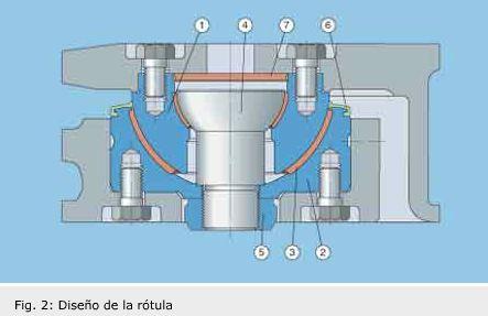 Solución de SKF para juntas de rótulas de ferrocarriles   Evolution ...