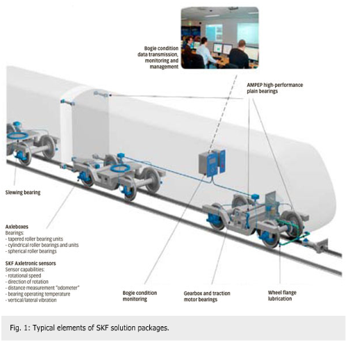 The evolution of railway axlebox technology – Part two