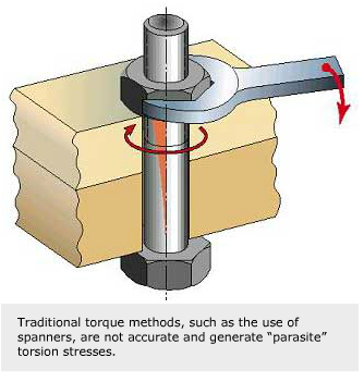 Hydraulic bolt tensioners for accurate, safe and secure tightening