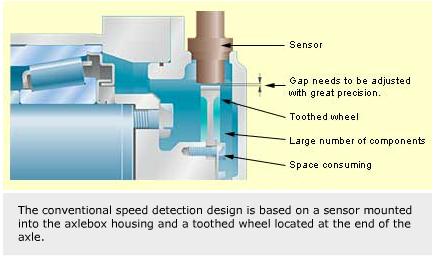 Sensors for railway bearing units | Evolution Online