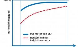 Bild 2: Typischer Motorwirkungsgrad im Vergleich zur Drehzahl.