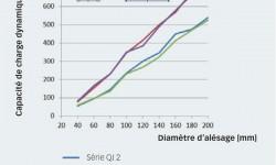 Fig. 6 : comparatif de capacité de charge dynamique : roulements des séries QJ2 et QJ3 par rapport à des roulements appariés des séries 72 B et 73 B respectivement.