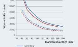 Fig. 7 : comparatif des vitesses de base. Roulements des séries QJ2 et QJ3 par rapport à des roulements appariés des séries 72 B et 73 B respectivement.