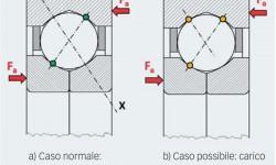 Fig. 4: Possibile trasmissione del carico in un cuscinetto a sfere a quattro punti di contatto.