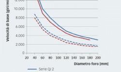 Fig. 7: Confronto delle velocità di base: rispettivamente tra le serie QJ 2 e QJ 3 e le serie 72B e 73B di coppie di cuscinetti appaiati.