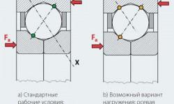 Рис. 4: Возможные варианты распределения нагрузки в шарикоподшипнике с четырёхточечным контактом.