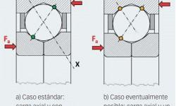 Fig. 4: Posible transmisión de carga en un rodamiento de bolas con cuatro puntos de contacto.