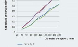 Fig. 6: Comparación de capacidad de carga dinámica: rodamientos de las series QJ 2 y QJ 3 comparados, respectivamente, con juegos emparejados de rodamientos de las series 72 B y 73 B.