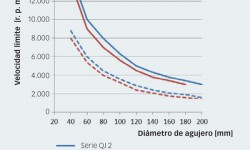 Fig. 7: Comparación entre los valores nominales de velocidad: rodamientos de las series QJ 2 y QJ 3 comparados, respectivamente, con juegos emparejados de rodamientos de las series 72 B y 73 B.