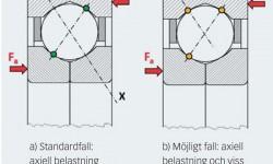 Fig. 4: Möjlig lastöverföring i ett fyrpunktskontaktkullager.