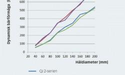 Fig. 6: Jämförelse av dynamisk bärförmåga: Lager i serierna QJ 2 och QJ 3 jämförda med parade satser av lager iserierna 72 B respektive 73 B.