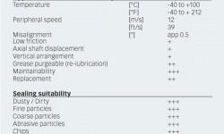 Fig. 6: SKF Taconite Seals – technical data.