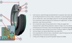 Bild 4: Merkmale und Eigenschaften von SKF Taconite-Dichtungen.