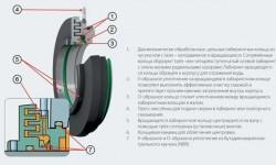 Рис. 4: Особенности и характеристики таконитовых уплотнений SKF