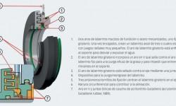 Fig. 4: Funciones y características de los Sellos de taconita SKF