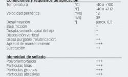 Fig. 6: Datos técnicos de los Sellos de taconita SKF