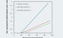 Fig. 6: Typical deformation versus load curve for ceramic balls.