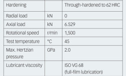 Table 1. Bearing data, operating conditions and dent geometry used in the experiments.