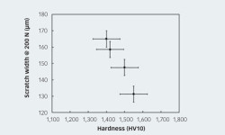 Fig. 3: Correlation of scratch width and hardness for different silicon nitride materials.