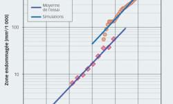Figure 7. Zone endommagée en fonction du nombre de rotation dans les conditions d'essai indiquées dans le Tableau 1. Valeurs moyennes de la détérioration initiale observée dans les expériences par rapport aux résultats des simulations numériques avec hmin. Ligne pleine : ajustement de la courbe à partir du rythme de progression exponentiel.