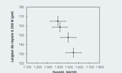 Fig. 3. Corrélation entre largeur des rayures et dureté pour différents matériaux de nitrure de silicium.