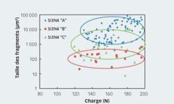 Fig. 4. L'analyse statistique de la taille moyenne des fragments en fonction de la charge appliquée permet de classer différents matériaux de nitrure de silicium en termes d'aptitude à la rectification et de paramètres de rectification.