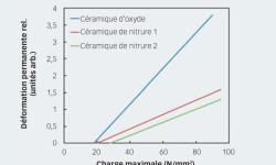 Fig. 6. Courbe de la déformation typique des billes céramiques en fonction de la charge.