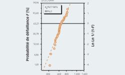 Fig. 8. Courbe de Weibull de l'essai sur bille entaillée réalisé sur des billes en nitrure de silicium de 31,75 mm. L'évaluation statistique permet d'extraire la valeur de résistance moyenne (σ0) et la distribution de la résistance (m).
