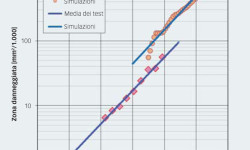 Fig. 7. Zona danneggiata rispetto al numero di giri per le condizioni di prova di tabella 1. Valori medi del danneggiamento iniziale osservato negli esperimenti confrontato con i risultati delle simulazioni numeriche usando hmin. Linea continua: curve fitting usando il grado di accrescimento esponenziale.
