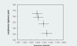 Fig. 3: Correlazione tra larghezza delle rigature e durezza per materiali ceramici diversi in nitruro di silicio.