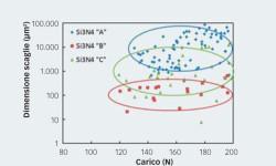 Fig. 4: L'analisi statistica della dimensione media delle scaglie rispetto al carico applicato permette la classifica dei diversi materiali in nitruro di silicio in relazione alla possibilità di sottoporli a rettifica e ai parametri della rettifica.