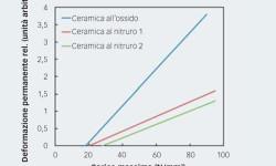 Fig. 6: Tipica curva carico deformazione per sfere in ceramica.