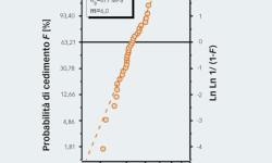 Fig. 8: Grafico di Weibull del notched ball test per sfere in nitruro di silicio da 31,75 mm. La valutazione statistica permette di estrarre il valore medio della resistenza (σ0) e la distribuzione di quest'ultima (m).