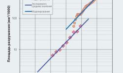 Рис. 7. Площадь разрушения в зависимости от количества оборотов для условий испытаний, приведённых в табл. 1. Усреднённые значения начального разрушения, измеренные в эксперименте, в сравнении с результатами численных моделирований при hmin. Сплошная линия: аппроксимация кривой с использованием экспоненциального увеличения.