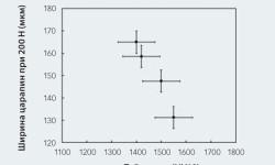 Рис. 3: Соотношение ширины царапин и твёрдости у разных материалов из нитрида кремния.