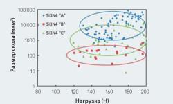 Рис. 4: Статистический анализ среднего размера скола в зависимости от нагружения позволяет классифицировать различные материалы из нитрида кремния по их размолоспособности и параметрам измельчения.