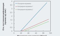 Рис. 6: Типовой график зависимости деформации от нагрузки для керамических шариков.