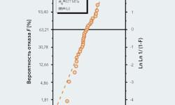 Рис. 8: График Вейбулла — испытания надрезанных шариков из нитрида кремния диаметром 31,75 мм. Статистический анализ позволяет получить среднее значение прочности (σ0) и распределения прочности (m).