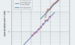 Figura 7. Zona dañada respecto del número de revoluciones para las condiciones de prueba dadas en la tabla 1. Valores medios de los daños iniciales observados en los experimentos, en comparación con los resultados de las simulaciones numéricas utilizando hmín. Línea continua: ajuste de curvas utilizando el ritmo de crecimiento exponencial.