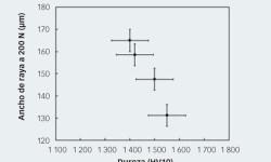 Fig. 3: Correlación entre ancho de raya y dureza en diferentes materiales de nitruro de silicio.