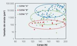 Fig. 4: El análisis estadístico del tamaño medio de viruta respecto a la carga aplicada permite clasificar diferentes materiales de nitruro de silicio con respecto a su aptitud de rectificado y a los parámetros de rectificado.