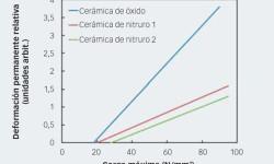 Fig. 6: Deformación típica respecto a la curva de carga en bolas de cerámica.