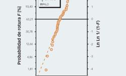 Fig. 8: Diagrama de Weibull de prueba de bola con muesca en bolas de nitruro de silicio de 31,75 mm. La evaluación estadística permite extraer el valor de la resistencia media (σ0) y la distribución de la resistencia (m).